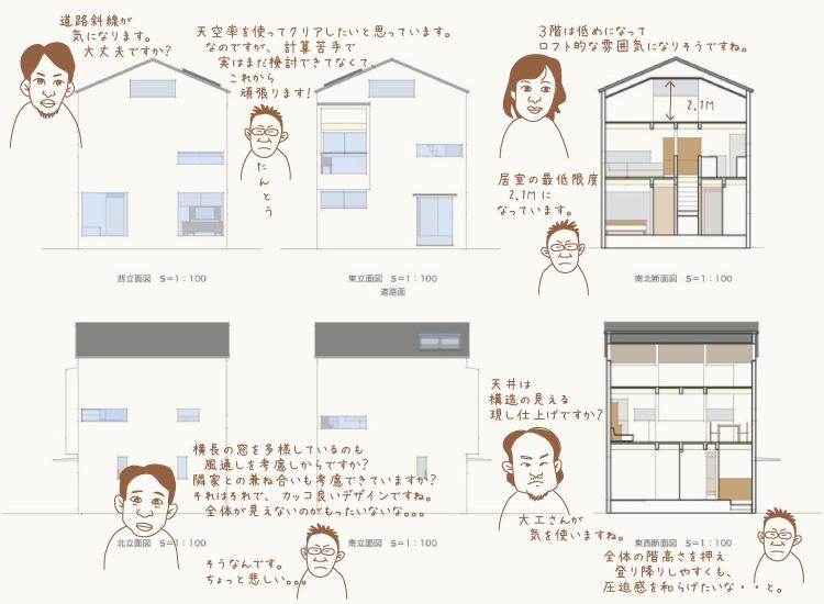 「できるまで」4:立面図・断面図 〜 設計メンバーのコメント 〜